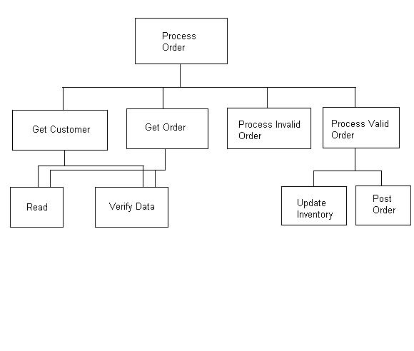 cs scheduleprogram structure chart example